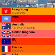 Measuring pollution